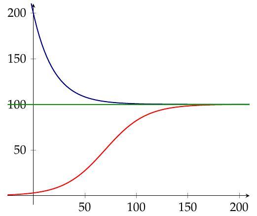 Logistic population model