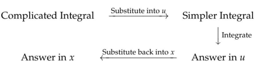 u-Substitution Diagram