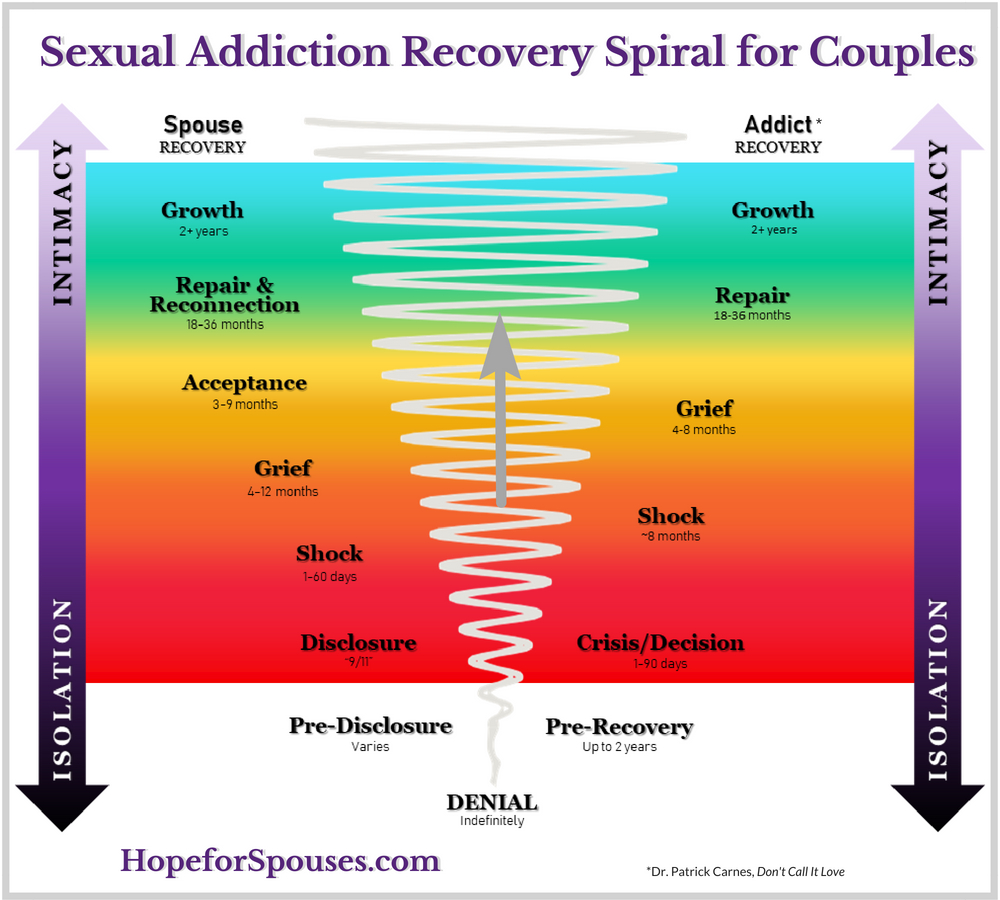 How Long Does It Take a Couple to Recover from Sexual Betrayal