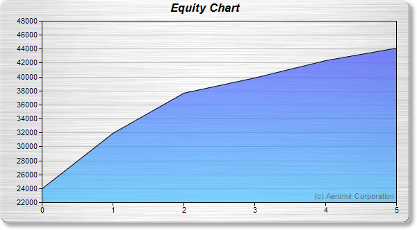 Schwalbe Equity Growth Chart Image