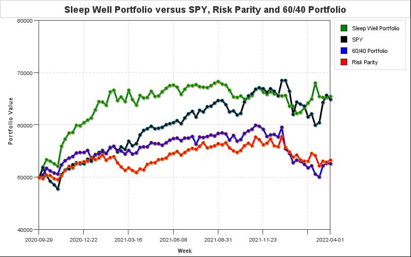 Sleep Well Portfolio equity chart versus SPY