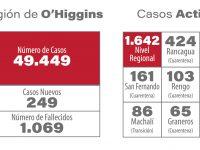 13 muertos consigna el reporte regional de este jueves y 249 casos de contagio nuevos.