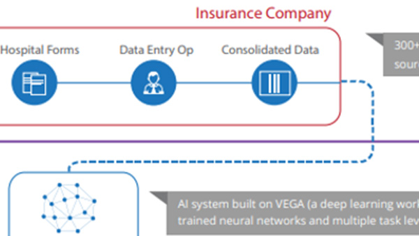 Transformation of Insurance Claim Automation with Arya.ai's Deep Learning Platform at the AI Conference in London