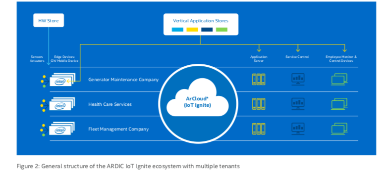 General structure of the ARDIC IoT Ignite ecosystem with multiple tenants