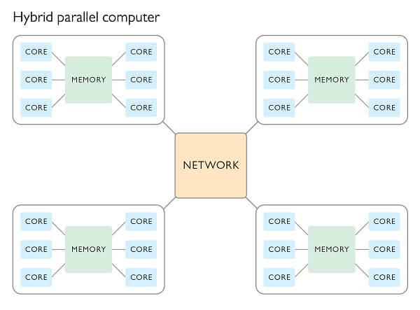 hybrid parallel computing