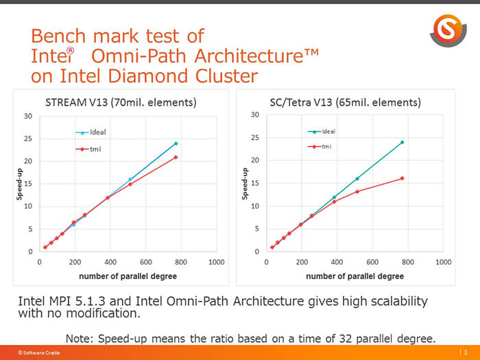 Intel® Data Center Builders - Software Cradle