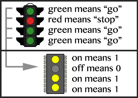data-representation