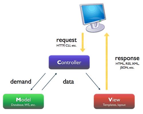 joomla-mvc-basic-graph