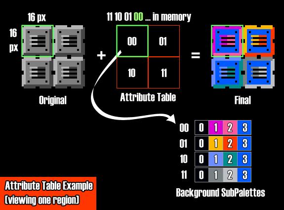NES Attribute Example
