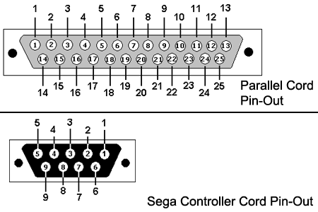 segacd-transfer-cable-pins