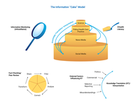 """The Information """"Cake"""" Model. The four pillars of infodemic management are information monitoring (infoveillance; top left); building eHealth Literacy and science literacy (top right); encouraging knowledge refinement and quality improvement processes for information providers, such as fact checking and peer review (bottom left); and Knowledge Translation, meaning to translate knowledge from one layer to another, while minimizing distorting factors (bottom right). eHealth: electronic health; KT: knowledge translation. Source: Figure 1 from https://www.jmir.org/2020/6/e21820; Copyright: the authors; License: Creative Commons Attribution (CC-BY)."""