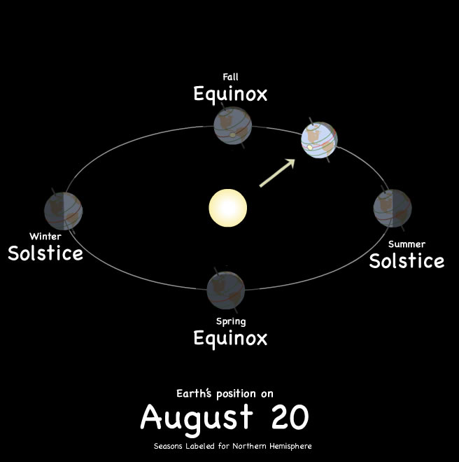 Earth's position on August 1st.