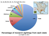 Pie Chart: Where is habitat critical to monarchs in the spring?
