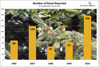 Graph: Number of roosts reported as of September 14th each year