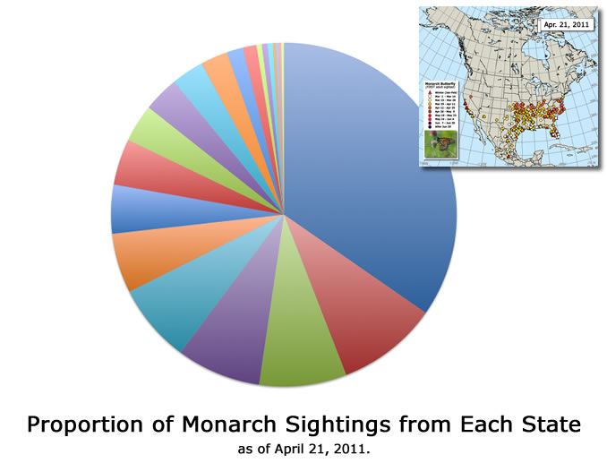 State-by-state Pie Chart of Spring Monarch Sightings: 2011