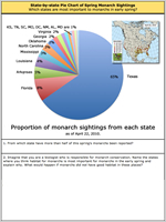 Journal: Pie chart reveals critical spring monarch habitat