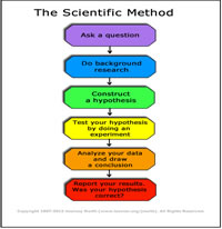 Anchor chart: Scientific Method