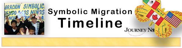 Symbolic Migration Timeline