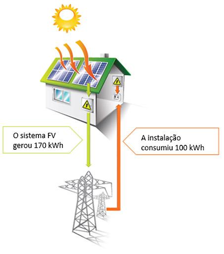 Net Metering Solar Como funciona
