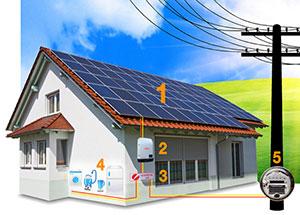 Como funciona o Gerador de Energia Solar