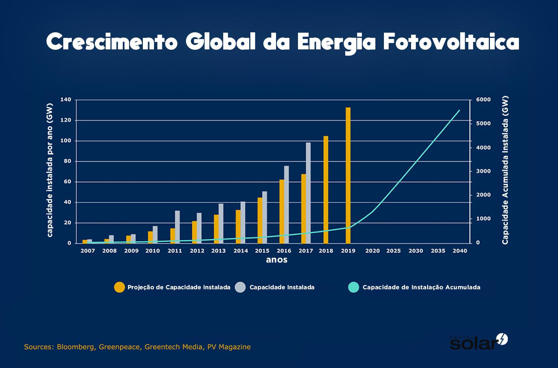 Crescimento do Mercado de Energia Fotovoltaica