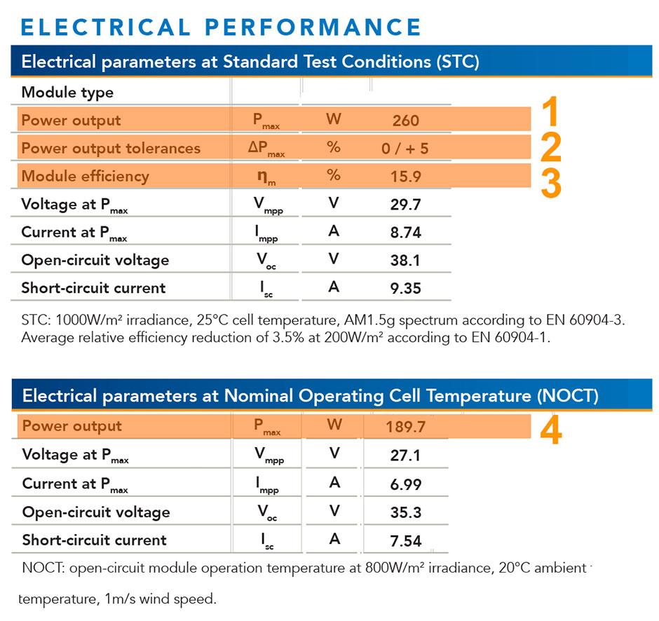 Ficha de dados do painel solar - Potência Máxima, Eficiência, Tolerância de Potência e Potência máxima NOCT