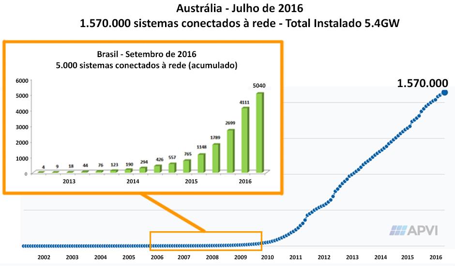 O Crescimento da Energia Solar