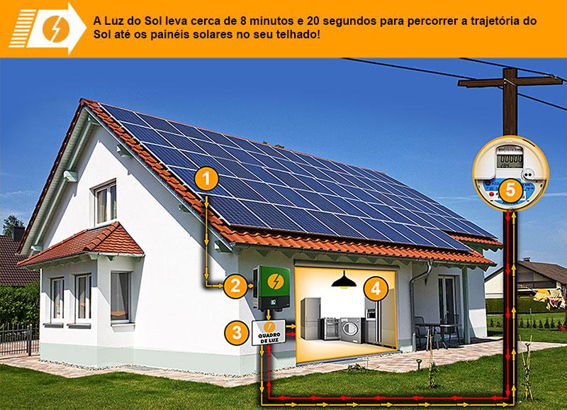 Como Funciona O Painel Solar Fotovoltaico Placas