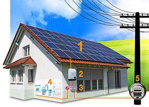 Como funciona a microgeração de energia solar