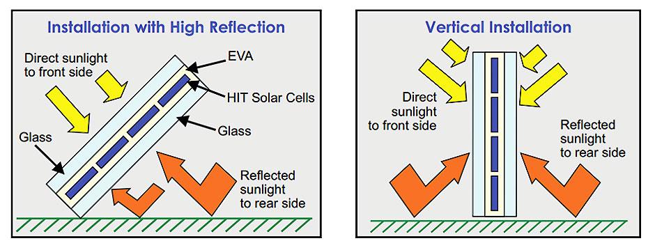 Painel Solar Fotovoltaico Bifacial como funciona