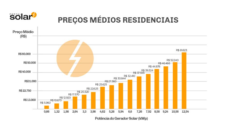 Quanto custa a energia solar - preços médios julho de 2018