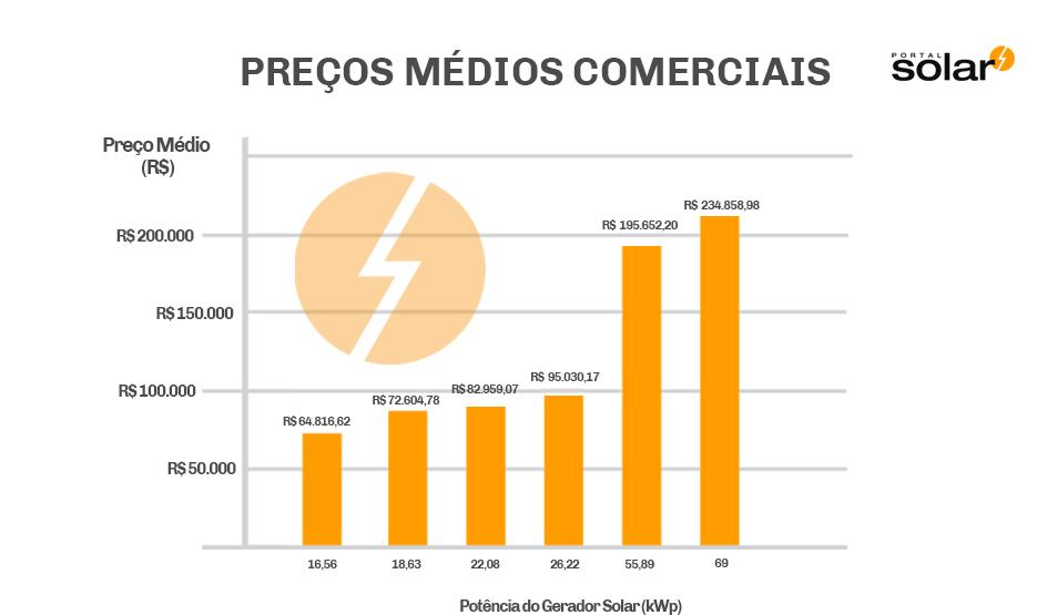 Quanto Custa a Energia Solar Geradores de Energia Solar para Comércios Gráfico Julho 2018.jpg