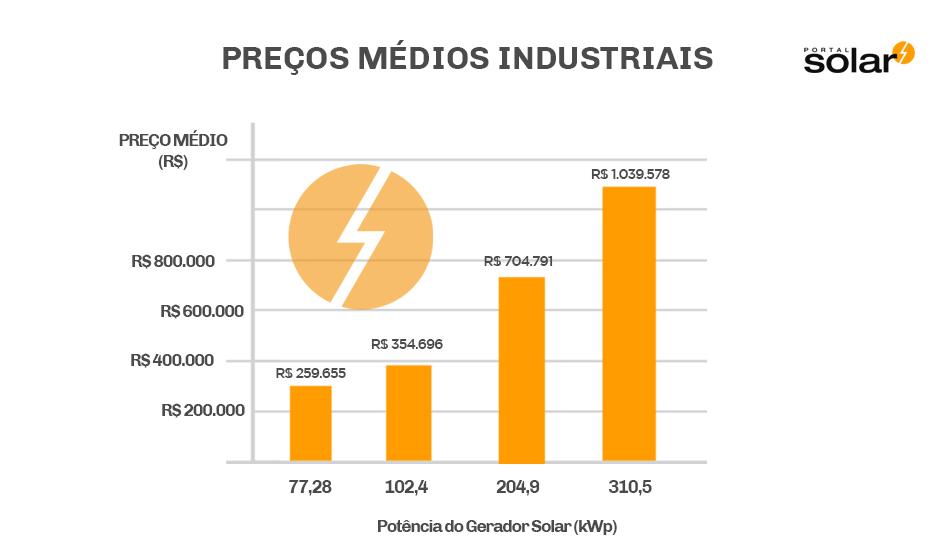Quanto Custa a Energia Solar Geradores de Energia Solar para Industrias Gráfico Julho 2018.jpg