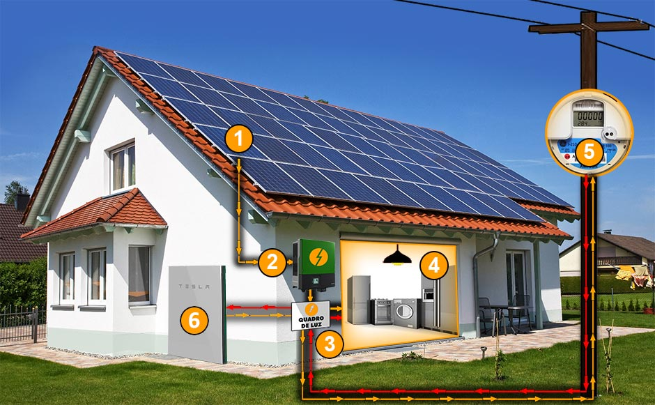 Gerador de Energia Solar Híbrido com Bateria Solar