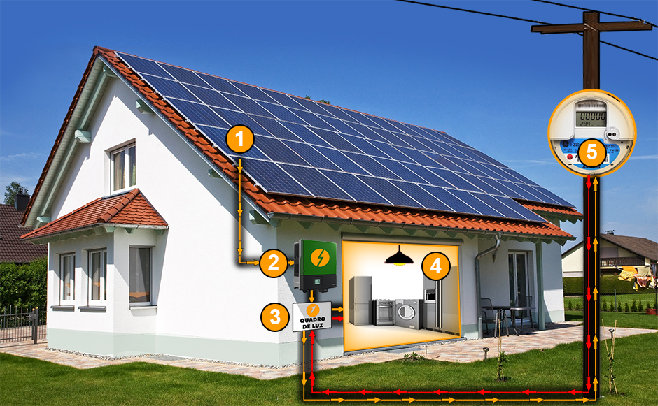 Sistema Fotovoltaico Como Funciona A Energia Solar