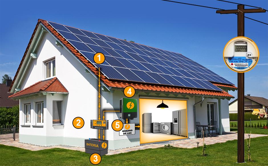 Sistema de Energia Solar Fotovoltaica com Back-Up de Baterias