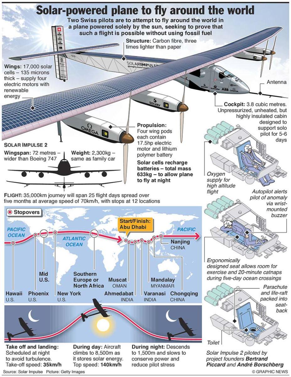 Infográfico solar impulse avião movido a energia solar