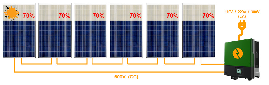 Sistema fotovoltaico inversor string grid tie com sombra