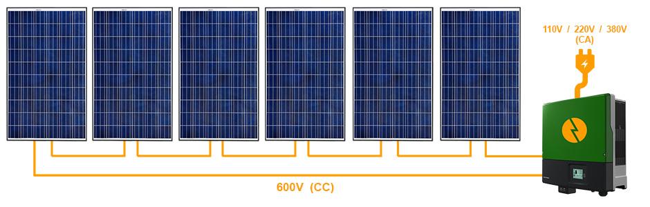 matriz típica de painéis solares conectados em série em um único inversor