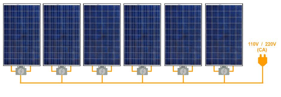 matriz típica de painéis solares conectados com micro inversor grid tie