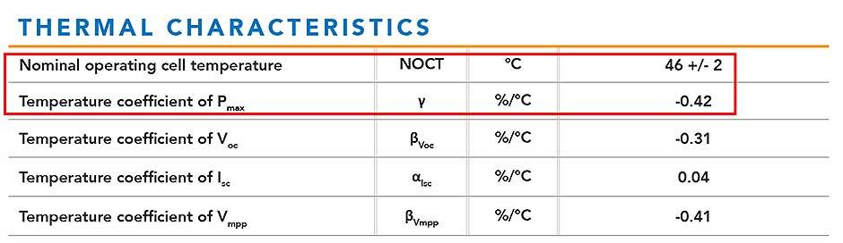 Características térmicas do painel solar