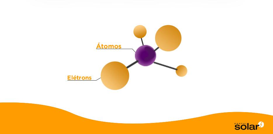Como Funciona o Painel Solar Fotovoltaico Passo 1