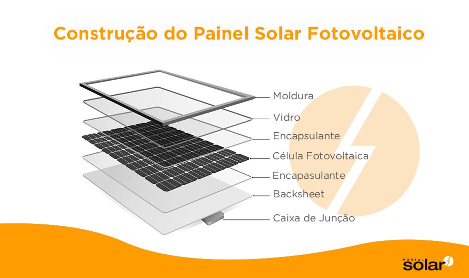 Como Funciona o Painel Solar Fotovoltaico Passo 2