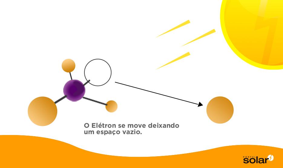 Como Funciona o Painel Solar Fotovoltaico Passo 3
