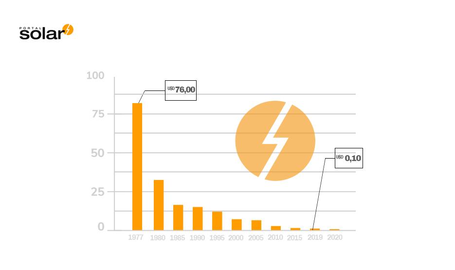 Gráfico: Queda dos preços da energia fotovoltaica desde 1977 até 2015