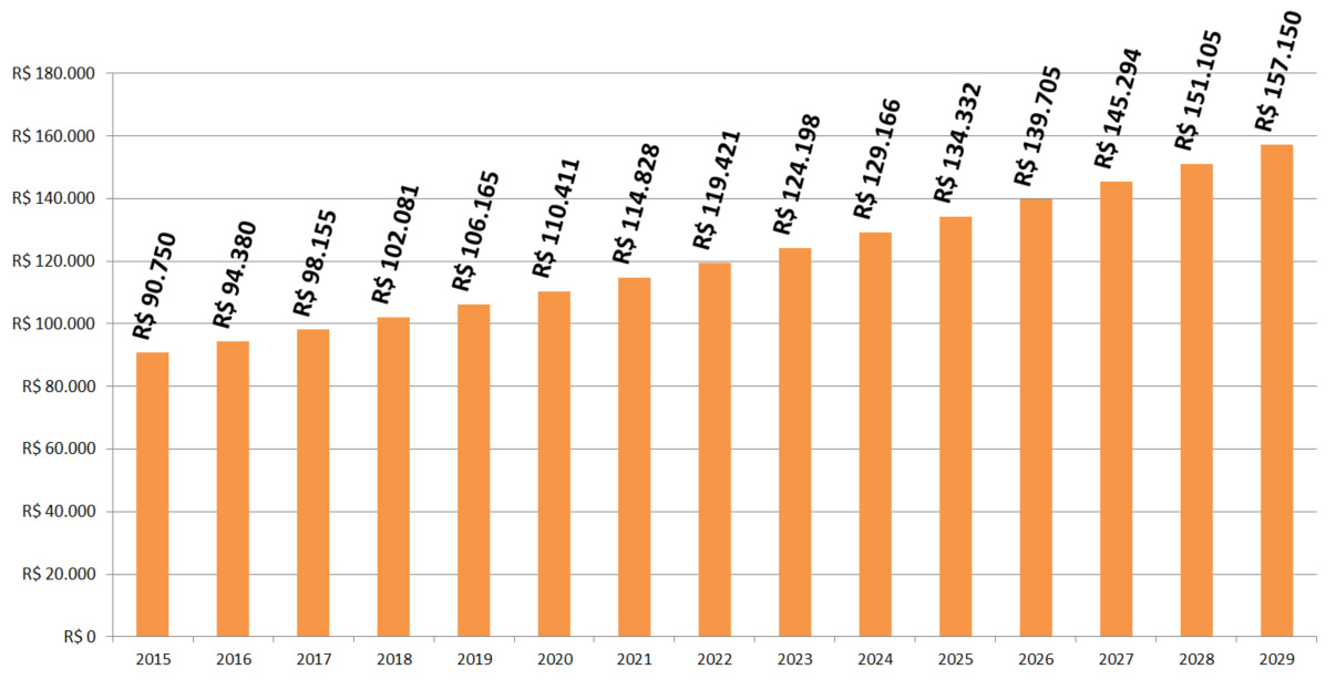 Gráfico de retorno de investimento da energia solar