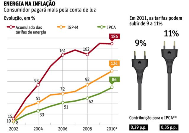 Inflação da conta de Luz