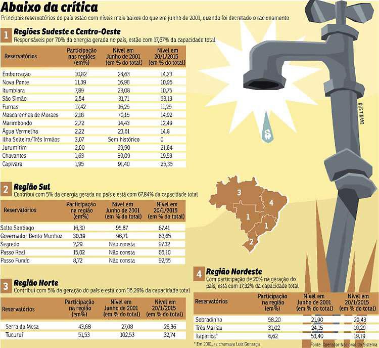 Infográfico: Nivel dos reservatórios das hidrelétricas é o mais baixo
