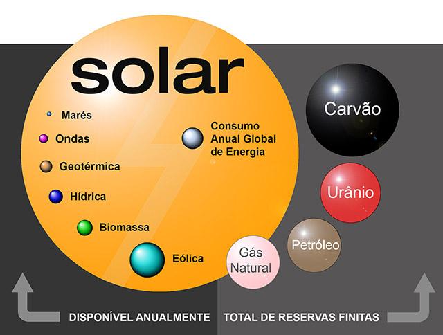 A MELHOR SOLUÇÃO PARA A CRISE DE ENERGIA É A PREVENÇÃO