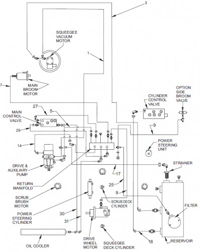 Parts Groups